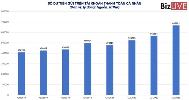 Các ngân hàng có thêm hơn 167.000 tỷ đồng vốn rẻ - Ảnh 1.