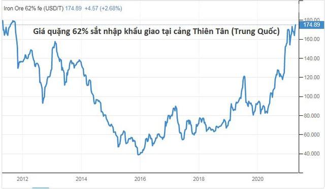 Giá quặng sắt thế giới cao kỷ lục 10 năm buộc giá thép trong nước điều chỉnh tăng - Ảnh 1.