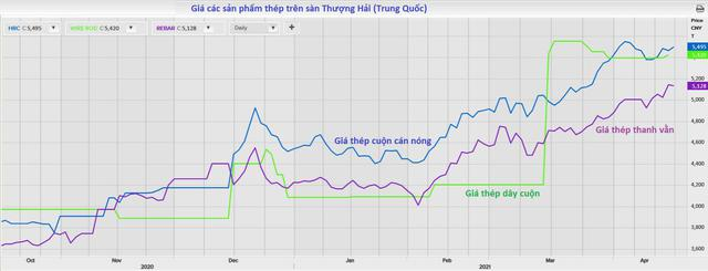 Giá quặng sắt thế giới cao kỷ lục 10 năm buộc giá thép trong nước điều chỉnh tăng - Ảnh 2.