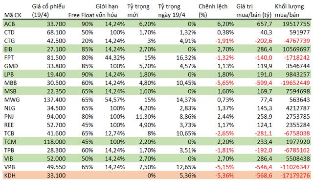MWG và FPT giữ vững 2 vị trí lớn nhất trong rổ Diamond với tỷ trọng 15%, nhiều cổ phiếu ngân hàng lớn bị giảm tỷ trọng - Ảnh 1.