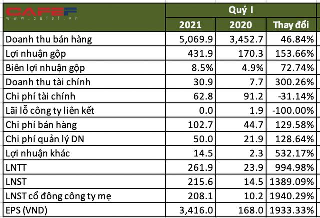 SMC: Quý 1 lãi sau thuế 215 tỷ, gấp 15 lần cùng kỳ 2020, hoàn thành gần 72% kế hoạch cả năm - Ảnh 1.