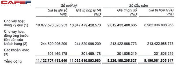 SSI: Công ty mẹ lãi 528 tỷ đồng quý 1/2021, dư nợ margin vượt 10.800 tỷ đồng - Ảnh 2.