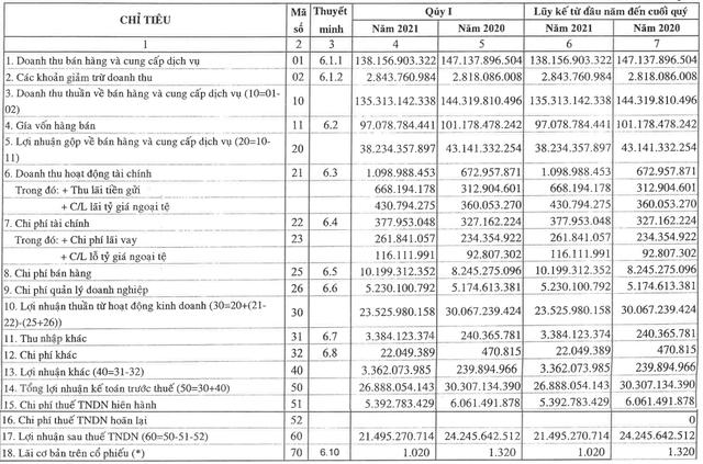 Lợi nhuận quý 1 của công ty sản xuất phồng tôm Bích Chi sụt giảm 13% - Ảnh 1.