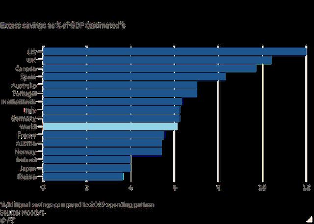 Người tiêu dùng toàn cầu tiết kiệm được 5,4 nghìn tỷ USD, kinh tế thế giới chờ đợi thời khắc chi tiêu bùng nổ  - Ảnh 1.