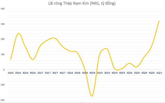 Thép Nam Kim (NKG) đạt lãi kỷ lục trong quý 1/2021 với 319 tỷ đồng, cao gấp 7,7 lần cùng kỳ - Ảnh 1.