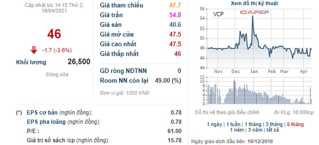 Vinaconex Power (VCP) chốt danh sách cổ đông phát hành hơn 18 triệu cổ phiếu trả cổ tức  - Ảnh 1.