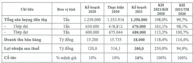 SMC: Quý 1 lãi sau thuế 215 tỷ, gấp 15 lần cùng kỳ 2020, hoàn thành gần 72% kế hoạch cả năm - Ảnh 2.