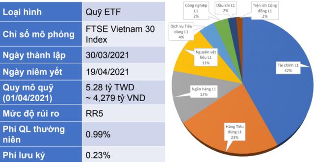 Fubon FTSE Vietnam ETF đã huy động hơn 4.000 tỷ đồng từ đợt IPO - Ảnh 1.