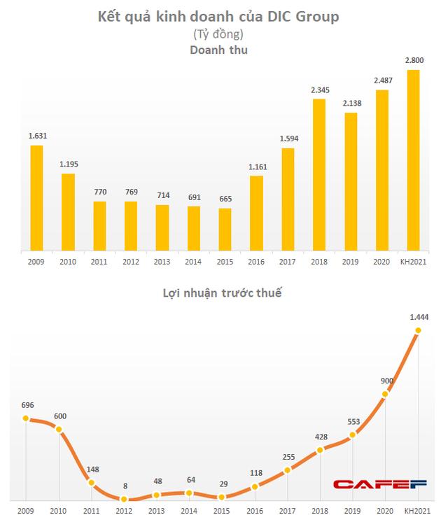 DIC Corp (DIG): Năm 2021 đặt mục tiêu LNTT tăng 60% lên 1.444 tỷ đồng, tiếp tục vay vốn lớn cho dự án Bắc Vũng Tàu - Ảnh 2.