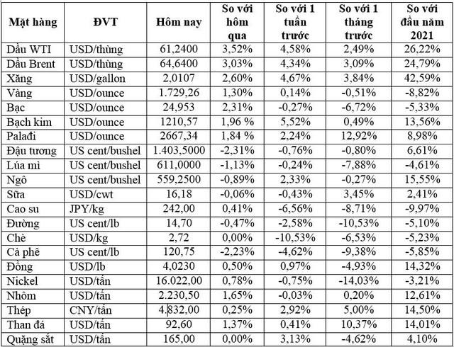 Thị trường ngày 02/4: Giá vàng, dầu tăng mạnh - Ảnh 1.