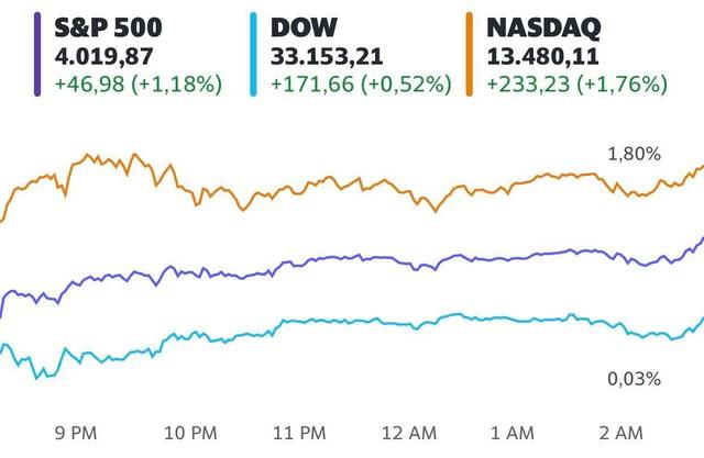 Cổ phiếu công nghệ thăng hoa, S&P 500 lần đầu tiên vượt mốc 4.000 điểm - Ảnh 1.