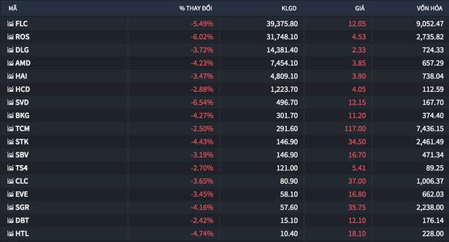 Không có lý do gì lại đầu tư vào những cổ phiếu siêu rủi ro - Ảnh 1.
