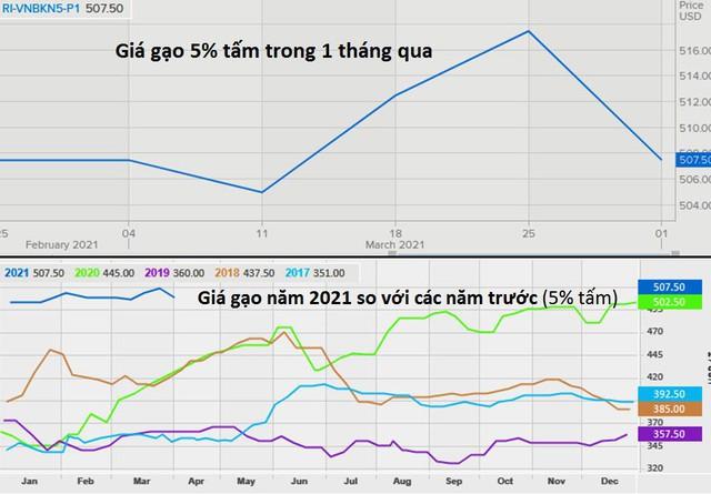 Giá gạo Việt Nam giảm, gạo Thái Lan thấp nhất hơn 4 tháng để cạnh tranh với Ấn Độ - Ảnh 1.