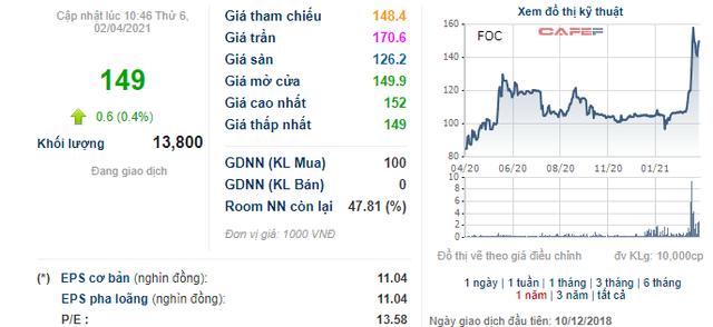 FPT Online (FOC) chốt danh sách cổ đông nhận cổ tức bằng tiền tỷ lệ 200% - Ảnh 2.