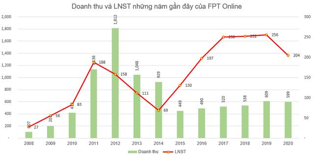 FPT Online (FOC) chốt danh sách cổ đông nhận cổ tức bằng tiền tỷ lệ 200% - Ảnh 1.
