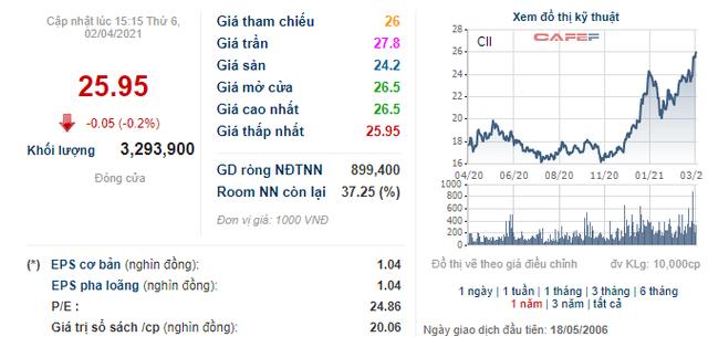 CII tăng mạnh, Chủ tịch HĐQT và hai vị nữ Giám đốc của công ty muốn bán cổ phiếu để mua nhà - Ảnh 1.