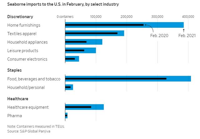 Tắc nghẽn ở cảng Los Angeles và Long Beach, 1/3 hàng hóa nhập khẩu của Mỹ đang chờ đợi trong vô vọng - Ảnh 3.