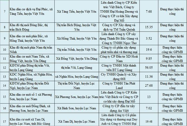 Giữa cơn sốt đất, lộ diện danh sách 28 dự án tại Bắc Giang được cảnh báo chưa đủ điều kiện chuyển nhượng, nhà đầu tư cần cẩn trọng - Ảnh 2.