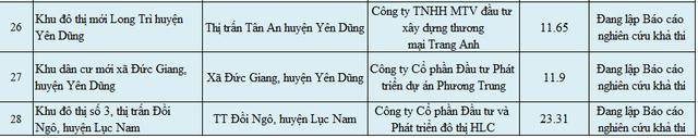 Giữa cơn sốt đất, lộ diện danh sách 28 dự án tại Bắc Giang được cảnh báo chưa đủ điều kiện chuyển nhượng, nhà đầu tư cần cẩn trọng - Ảnh 4.