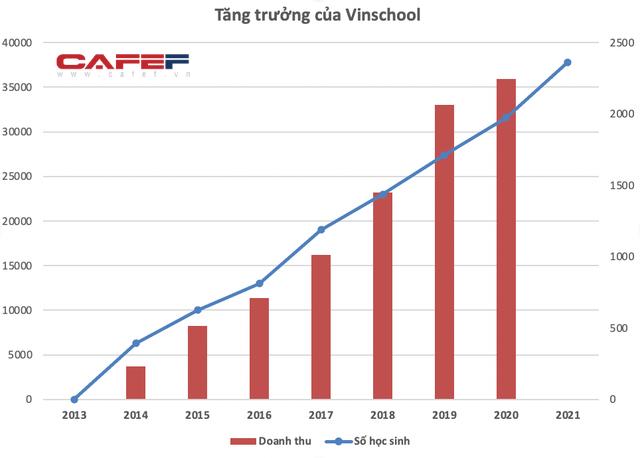 Vinschool tăng trưởng không ngừng trong 7 năm qua - Ảnh 1.