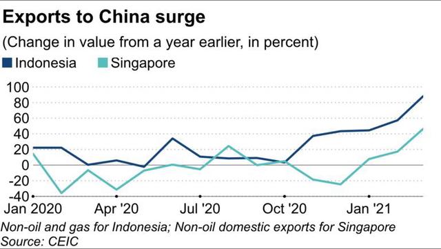 Nikkei Asia: Các nhà xuất khẩu khu vực ASEAN đã đón đầu cơn gió tăng trưởng của Trung Quốc như thế nào? - Ảnh 1.