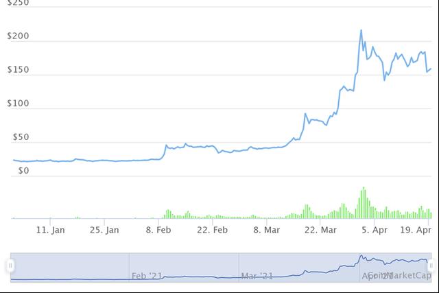 Những đồng tiền ảo tăng khủng nhất từ đầu năm, Bitcoin còn không lọt Top 10 - Ảnh 1.