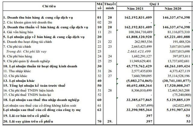 Năm Bảy Bảy (NBB): Quý 1 lãi 32 tỷ đồng, cao gấp 6 lần cùng kỳ - Ảnh 1.