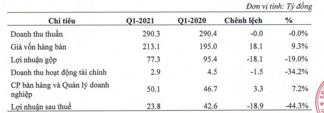 Domesco (DMC): Quý 1 lãi 24 tỷ đồng giảm 44% so với cùng kỳ  - Ảnh 1.