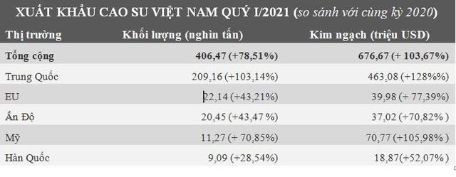 Việt Nam nhập siêu cao su lần đầu tiên trong một thập kỷ - Ảnh 2.