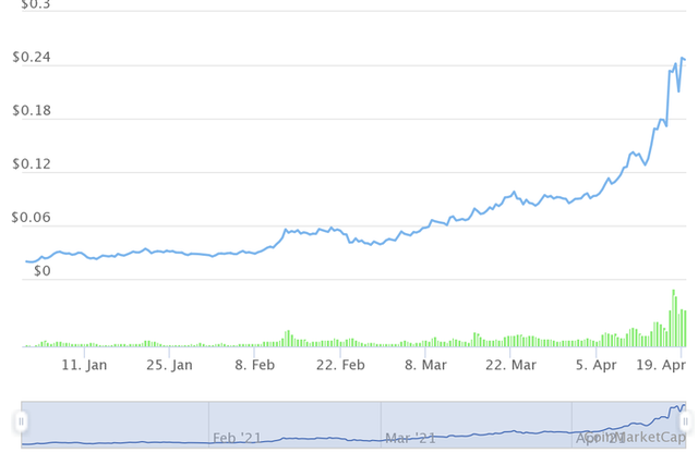 Những đồng tiền ảo tăng khủng nhất từ đầu năm, Bitcoin còn không lọt Top 10 - Ảnh 5.