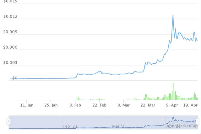 Những đồng tiền ảo tăng khủng nhất từ đầu năm, Bitcoin còn không lọt Top 10 - Ảnh 9.