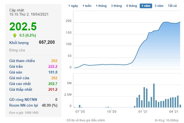 Thị giá THD vượt 200.000 đồng, CEO của Thaiholdings vẫn đăng ký mua 1 triệu cổ phiếu - Ảnh 1.