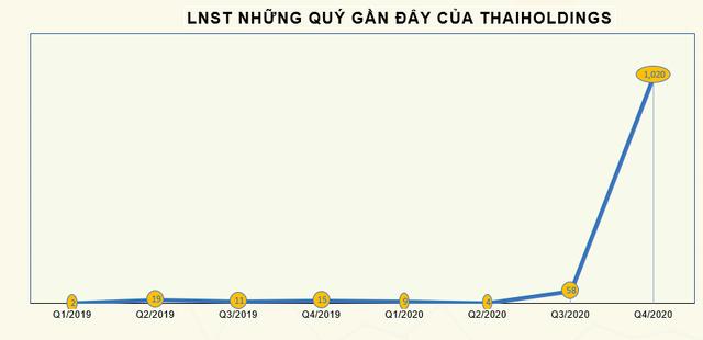 Thị giá THD vượt 200.000 đồng, CEO của Thaiholdings vẫn đăng ký mua 1 triệu cổ phiếu - Ảnh 2.