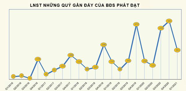 Ghi nhận doanh thu từ bán đất nền, Phát Đạt (PDR) báo lãi sau thuế quý 1 đạt 251 tỷ đồng - Ảnh 3.