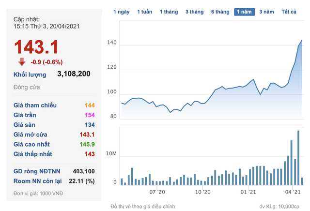 Vingroup muốn phát hành thêm 423 triệu cổ phiếu trả cổ tức - Ảnh 1.