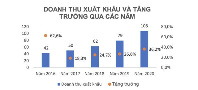 Dược Hậu Giang đẩy mạnh xuất khẩu, lãi sau thuế hơn 200 tỷ quý 2/2021, tăng 15% cùng kỳ năm  - Ảnh 3.