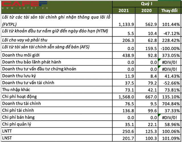 Chứng khoán VPS báo lãi hơn 200 tỷ đồng sau thuế quý 1/2021, gấp đôi cùng kỳ - Ảnh 2.
