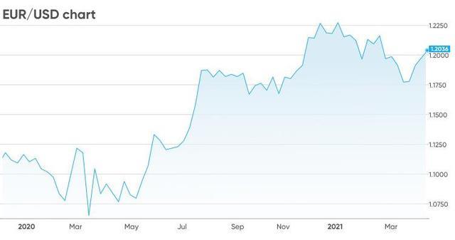 Tương lai đồng euro chuyển sáng, dự báo tỷ giá EUR/USD sẽ tăng từ cuối năm 2021 - Ảnh 1.