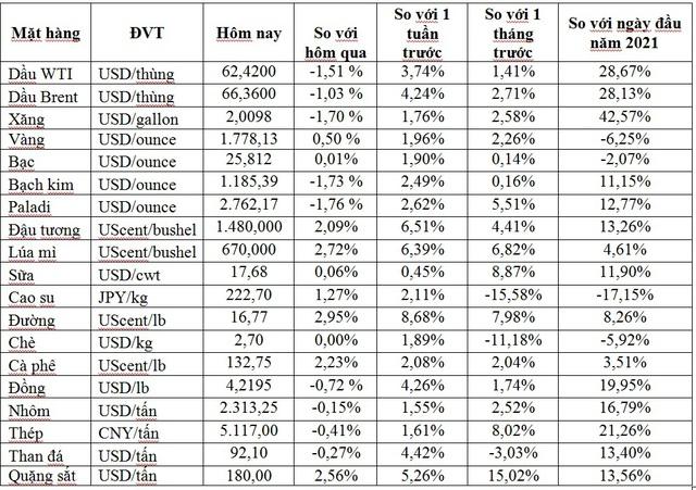Thị trường ngày 21/4: Giá dầu và đồng giảm, vàng, sắt, thép và cao su bật tăng trở lại - Ảnh 1.