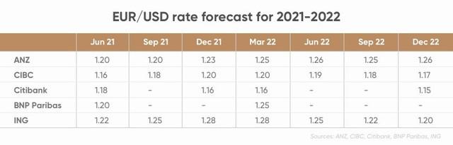 Tương lai đồng euro chuyển sáng, dự báo tỷ giá EUR/USD sẽ tăng từ cuối năm 2021 - Ảnh 2.
