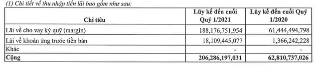 Chứng khoán VPS báo lãi hơn 200 tỷ đồng sau thuế quý 1/2021, gấp đôi cùng kỳ - Ảnh 1.