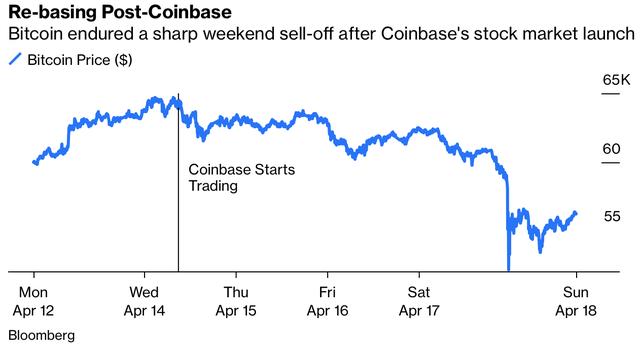 Lao dốc ngay sau khi Coinbase lên sàn, sự hưng phấn với Bitcoin đã đạt đỉnh và quả bong bóng sẽ sớm vỡ tung?  - Ảnh 1.
