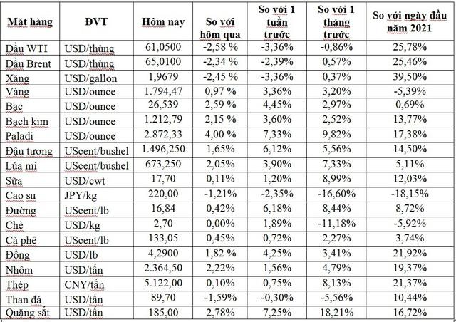 Thị trường ngày 22/4: Giá dầu giảm mạnh, vàng, đồng, quặng sắt và thép đồng loạt tăng - Ảnh 1.