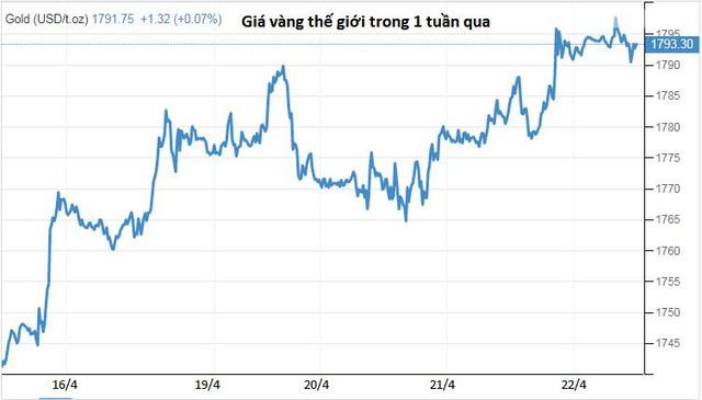 Covid bùng phát đẩy giá vàng tiến sát 1.800 USD/ounce - Ảnh 1.