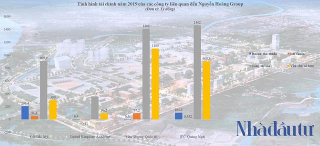 Đế chế Nguyễn Hoàng Group của doanh nhân Hoàng Quốc Việt - Ảnh 2.