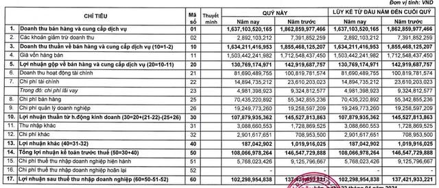 Công ty mẹ Minh Phú (MPC): Quý 1 lãi 102 tỷ đồng giảm 25% so với cùng kỳ - Ảnh 1.