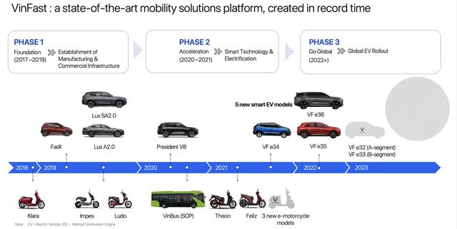 Công thức phát triển ô tô điện của VinFast: Cộng tác với những gã khổng lồ kỹ thuật trên thế giới phát triển nền tảng, nhanh chóng đưa vào sản xuất - Ảnh 2.