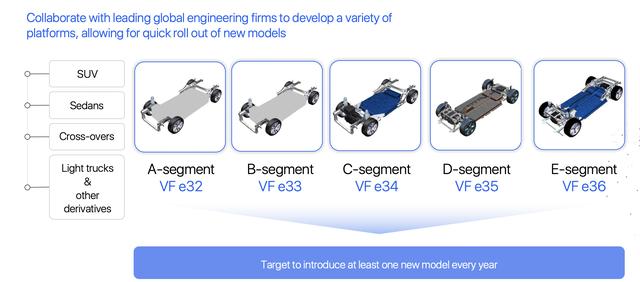 Công thức phát triển ô tô điện của VinFast: Cộng tác với những gã khổng lồ kỹ thuật trên thế giới phát triển nền tảng, nhanh chóng đưa vào sản xuất - Ảnh 3.
