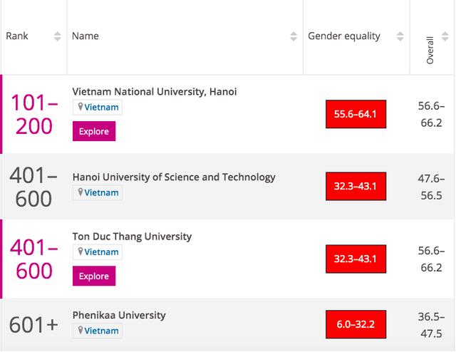 Bốn trường đại học Việt Nam lọt bảng xếp hạng đại học danh tiếng thế giới - Ảnh 2.