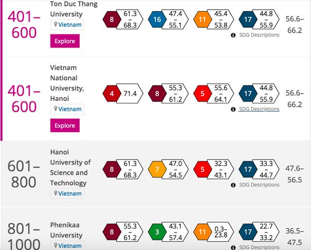 Bốn trường đại học Việt Nam lọt bảng xếp hạng đại học danh tiếng thế giới - Ảnh 1.